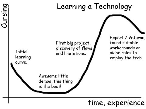 Learning in technology