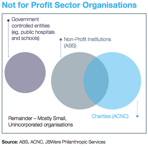 Not for Profit Sector Organisations. Source: ABS, ACNC, JBWere Philanthropic Services